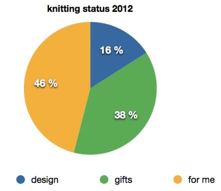 knitting status 2012